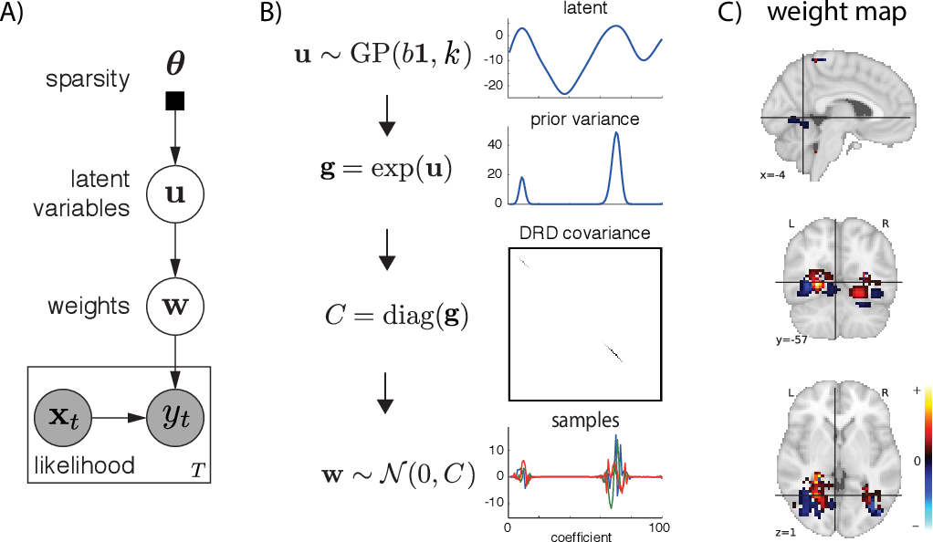 Figure 4 for Incorporating structured assumptions with probabilistic graphical models in fMRI data analysis