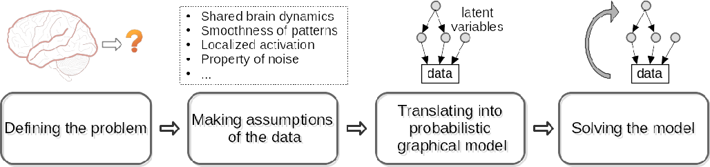 Figure 1 for Incorporating structured assumptions with probabilistic graphical models in fMRI data analysis