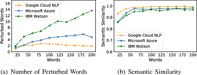 Figure 2 for TextBugger: Generating Adversarial Text Against Real-world Applications