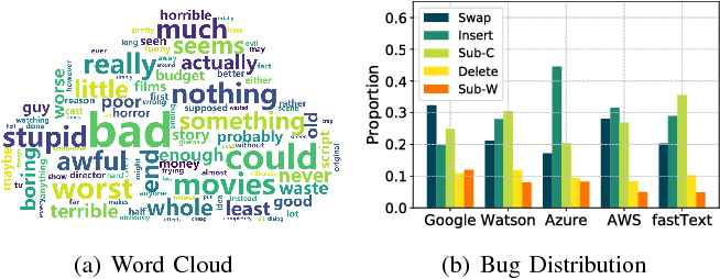 Figure 3 for TextBugger: Generating Adversarial Text Against Real-world Applications