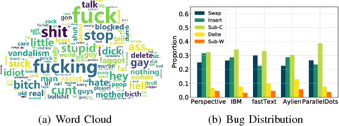 Figure 15 from TextBugger: Generating Adversarial Text Against Real