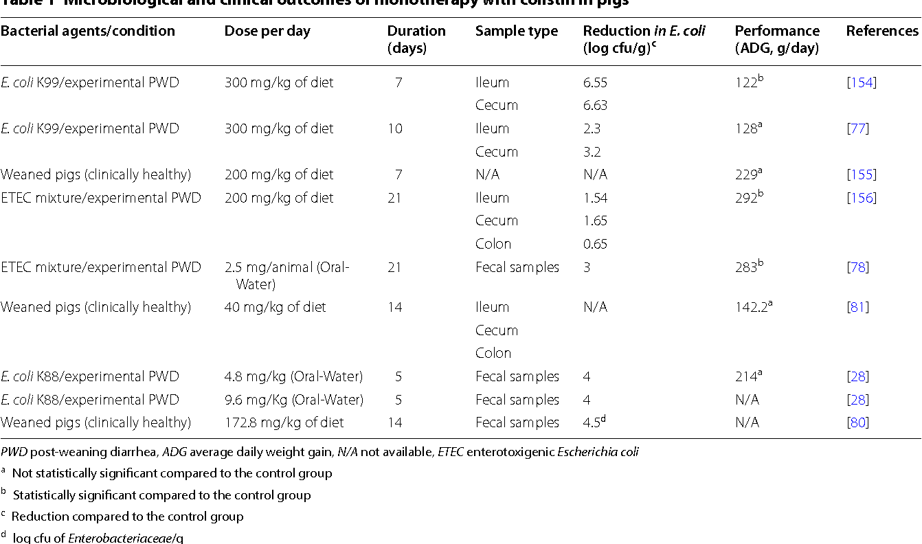 Figure 3 from Post weaning diarrhea in pigs: risk factors