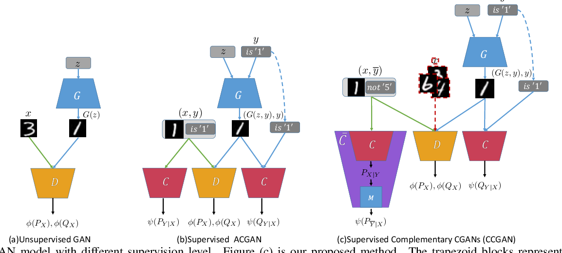 Figure 1 for Generative-Discriminative Complementary Learning