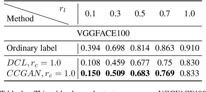 Figure 2 for Generative-Discriminative Complementary Learning