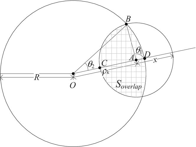 Fig. 14. Graphic illustration of Soverlap.