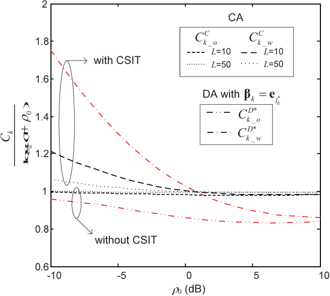 Fig. 2. Single-user capacity normalized by CAWGN=log2(1 + ρ0) versus average received SNR ρ0 with 1) CA layout and 2) DA layout and βk=el∗ k .