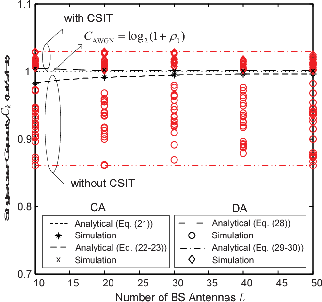 Fig. 3. Single-user capacity versus number of BS antennas L with 1) CA layout and 2) DA layout. ρ0=0dB.