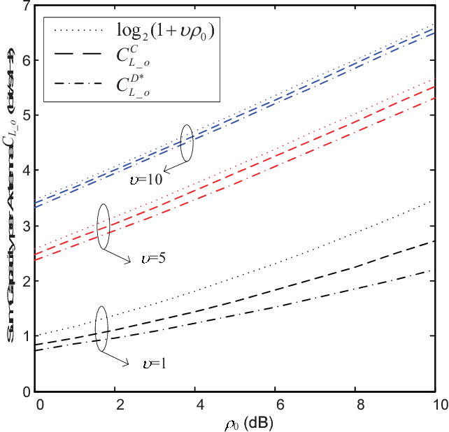 Fig. 4. Limiting sum capacity per antenna without CSIT versus average received SNR ρ0 with 1) CA layout and 2) DA layout with B=[el∗1 , ...,el ∗ K ].
