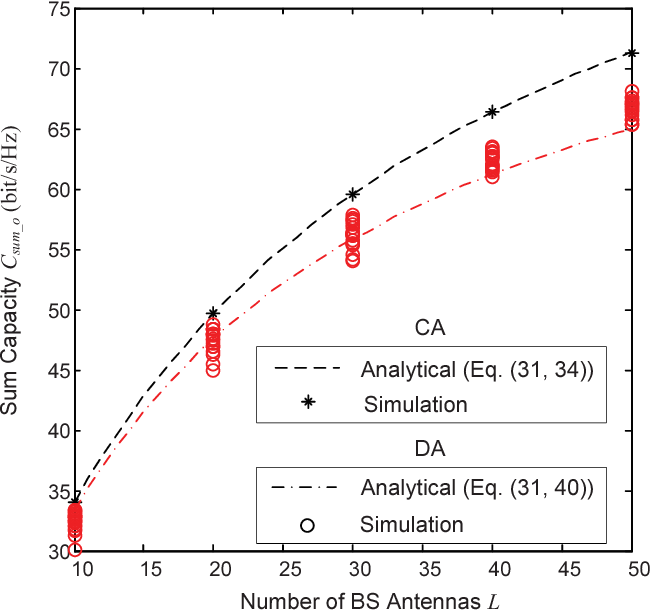 Fig. 5. Sum capacity without CSIT versus number of BS antennas L with 1) CA layout and 2) DA layout. ρ0=0dB, K=100.