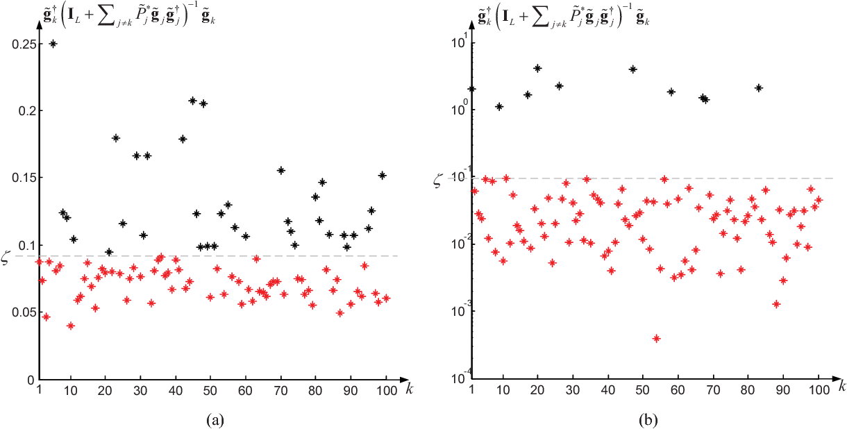 Fig. 6. SIR of each user after performing the optimal power allocation strategy (41) with a) B= 1√ L 1L×K and b) B = [el∗1 , ..., el∗K ]. ρ0=0dB, K=100 and L=10.