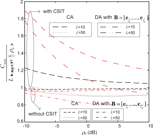 Fig. 7. Sum capacity normalized by L log2(1 + K L ρ0) versus average received SNR ρ0 with 1) CA layout and 2) DA layout and B=[el∗1 , ...,el ∗ K ].