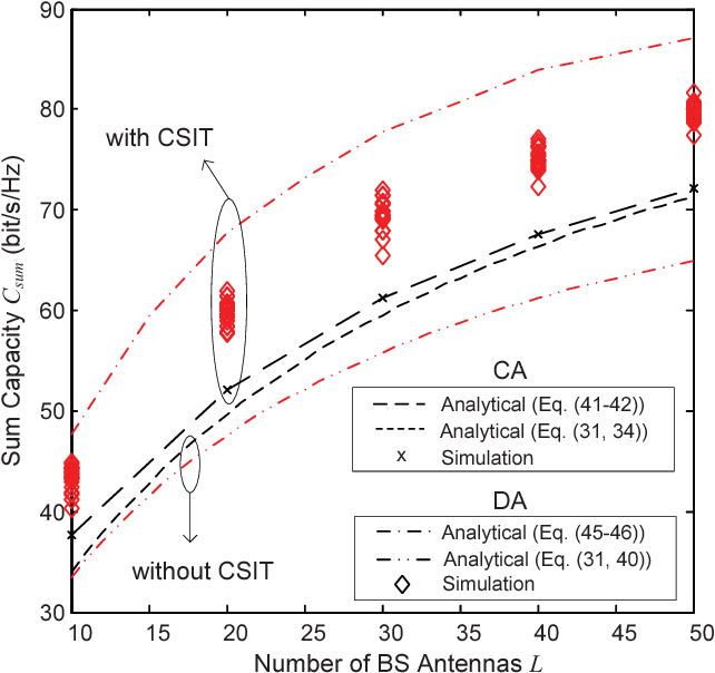 Fig. 8. Sum capacity versus number of BS antennas L with 1) CA layout and 2) DA layout. ρ0=0dB, K=100.