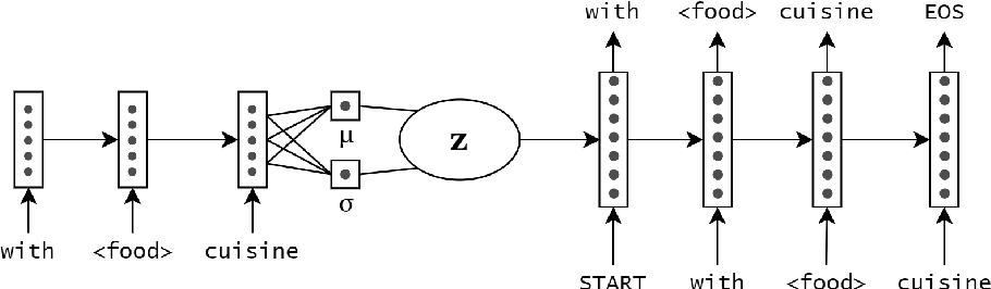 Figure 3 for Data-Efficient Methods for Dialogue Systems