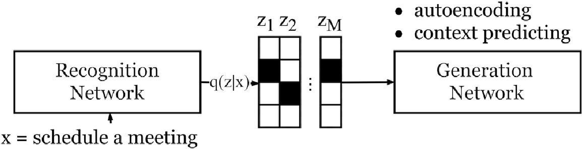 Figure 4 for Data-Efficient Methods for Dialogue Systems
