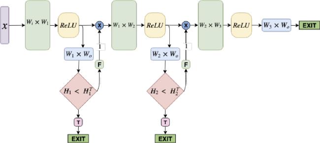 Figure 1 for Fast Intent Classification for Spoken Language Understanding