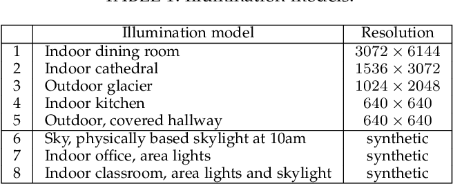 Figure 2 for A study of the effect of the illumination model on the generation of synthetic training datasets