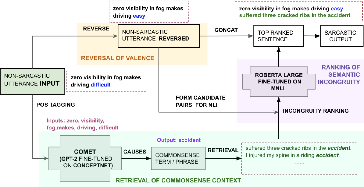 Figure 2 for $R^3$: Reverse, Retrieve, and Rank for Sarcasm Generation with Commonsense Knowledge