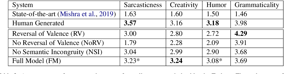 Figure 4 for $R^3$: Reverse, Retrieve, and Rank for Sarcasm Generation with Commonsense Knowledge