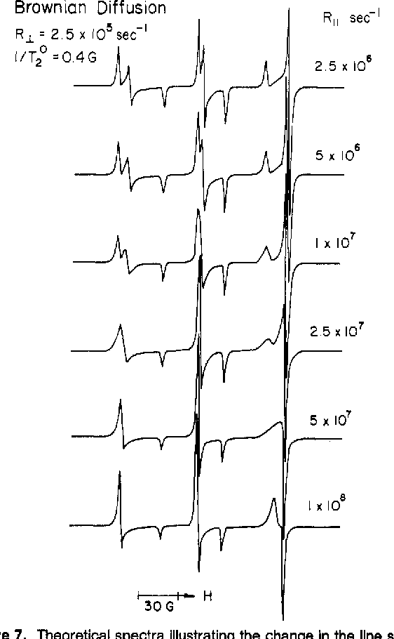 Figure 7 from ESR studies of NO adsorbed on surfaces