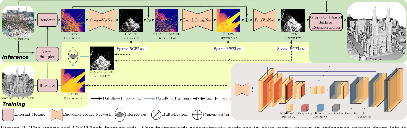 Figure 3 for Vis2Mesh: Efficient Mesh Reconstruction from Unstructured Point Clouds of Large Scenes with Learned Virtual View Visibility