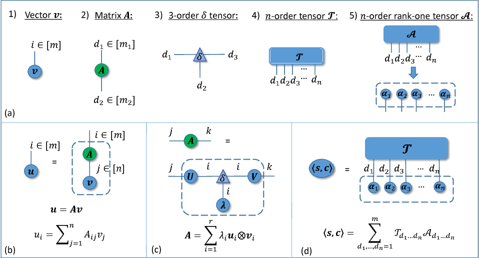 Figure 1 for A Generalized Language Model in Tensor Space