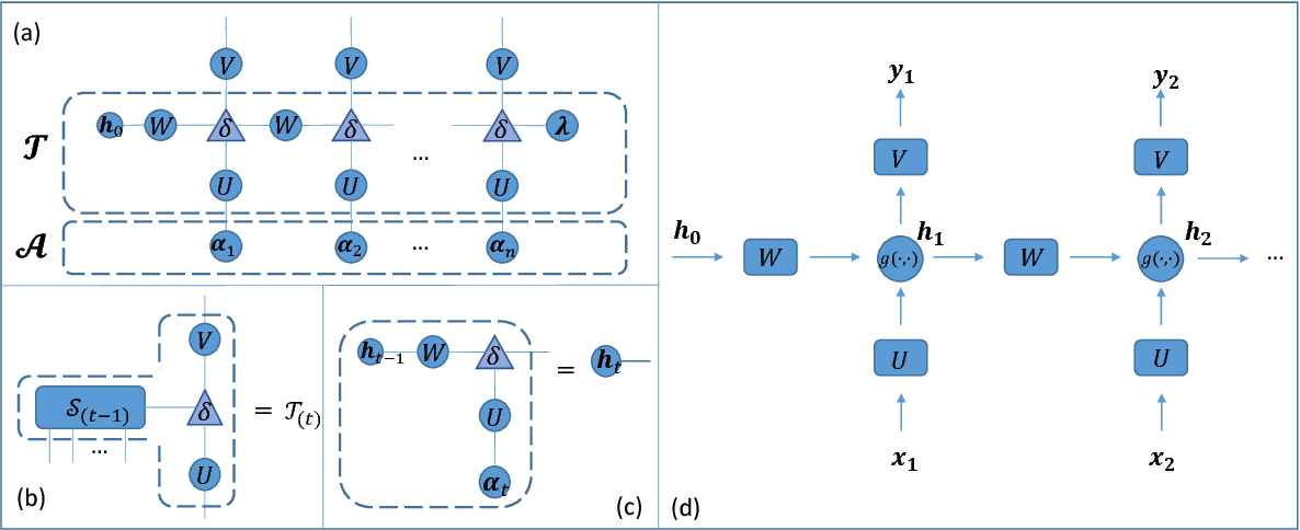 Figure 3 for A Generalized Language Model in Tensor Space