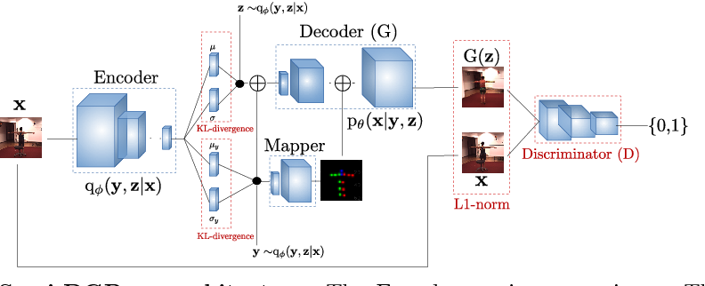 Figure 3 for DGPose: Disentangled Semi-supervised Deep Generative Models for Human Body Analysis
