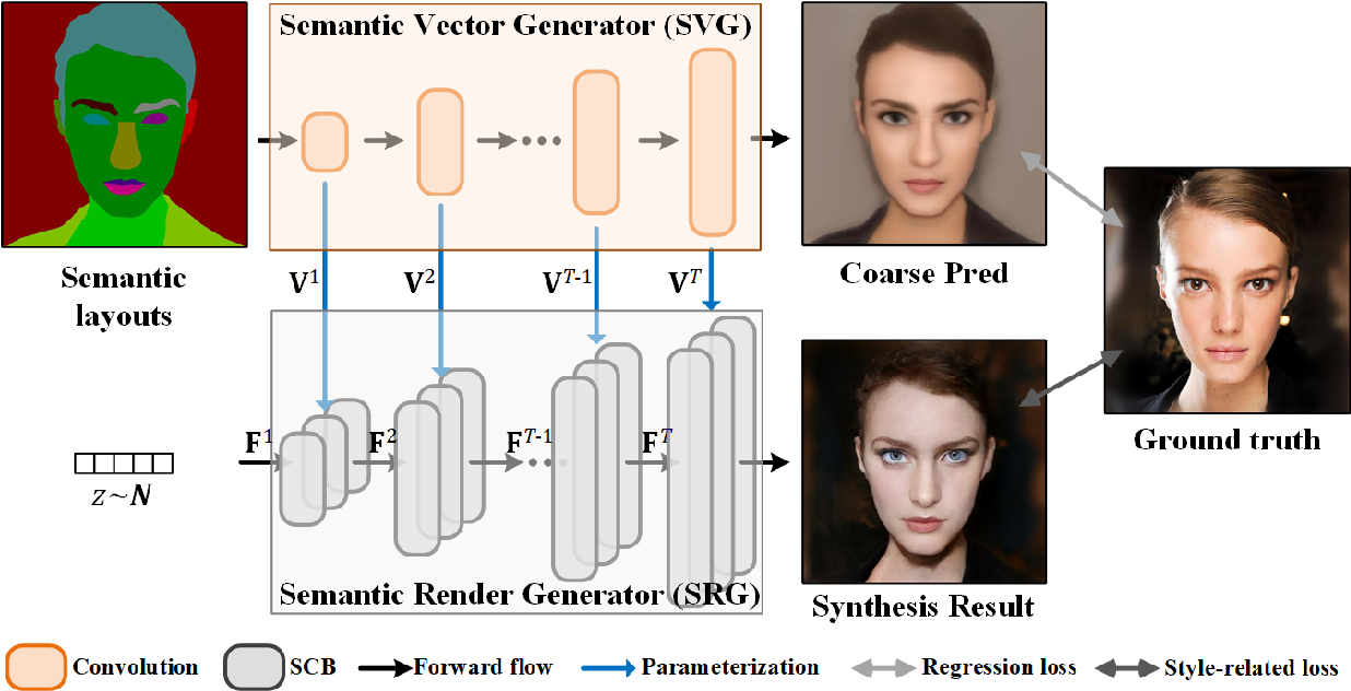Figure 3 for Image Synthesis via Semantic Composition