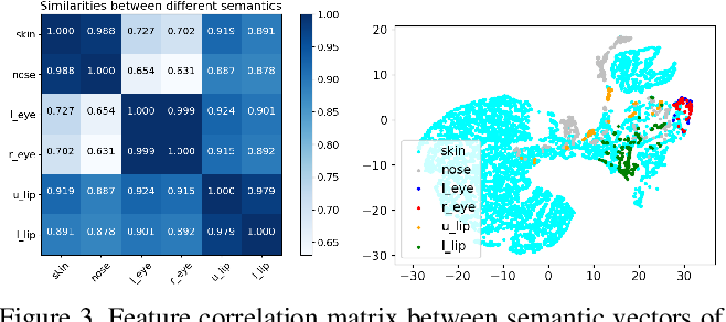 Figure 4 for Image Synthesis via Semantic Composition