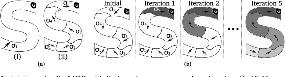Figure 1 for Iterative Hierarchical Optimization for Misspecified Problems (IHOMP)