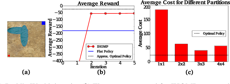 Figure 3 for Iterative Hierarchical Optimization for Misspecified Problems (IHOMP)