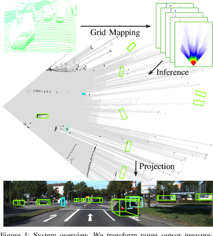 Figure 1 for Object Detection and Classification in Occupancy Grid Maps using Deep Convolutional Networks