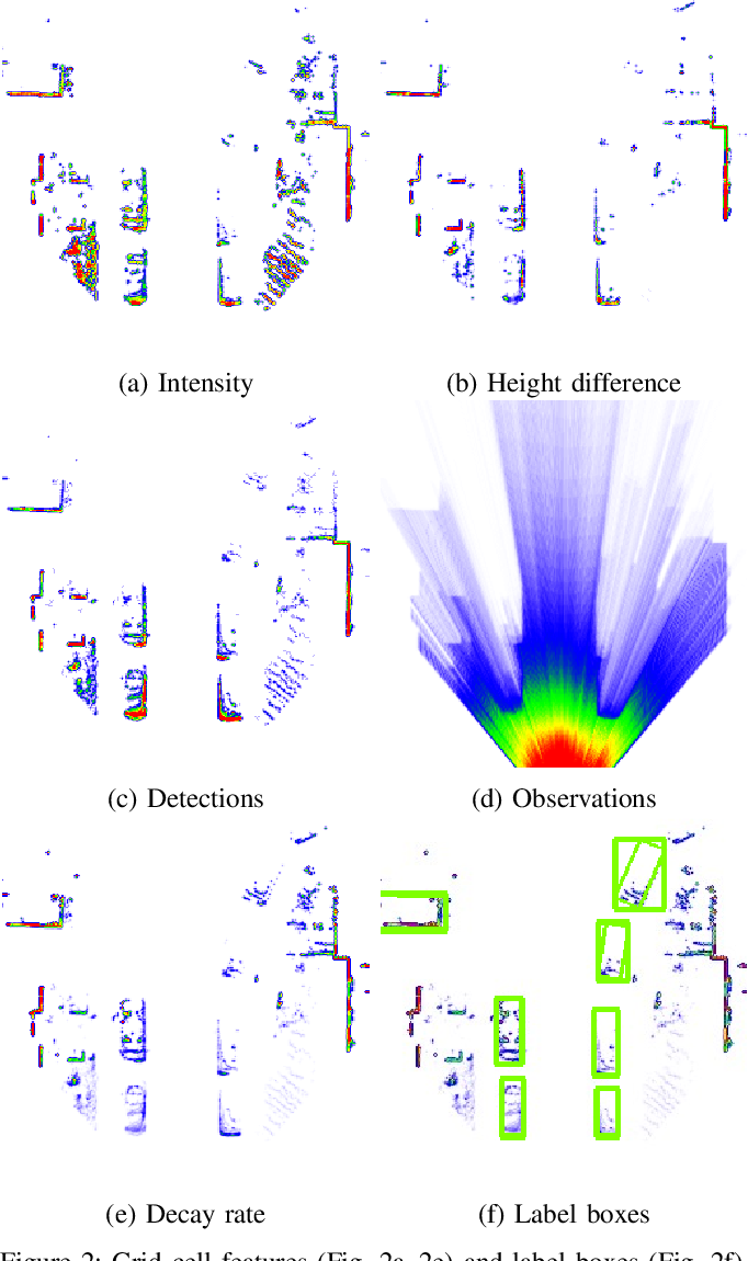 Figure 2 for Object Detection and Classification in Occupancy Grid Maps using Deep Convolutional Networks