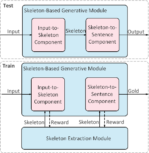 Figure 3 for A Skeleton-Based Model for Promoting Coherence Among Sentences in Narrative Story Generation