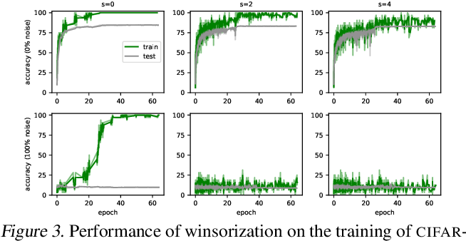 Figure 3 for Explaining Memorization and Generalization: A Large-Scale Study with Coherent Gradients