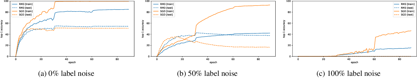 Figure 4 for Explaining Memorization and Generalization: A Large-Scale Study with Coherent Gradients