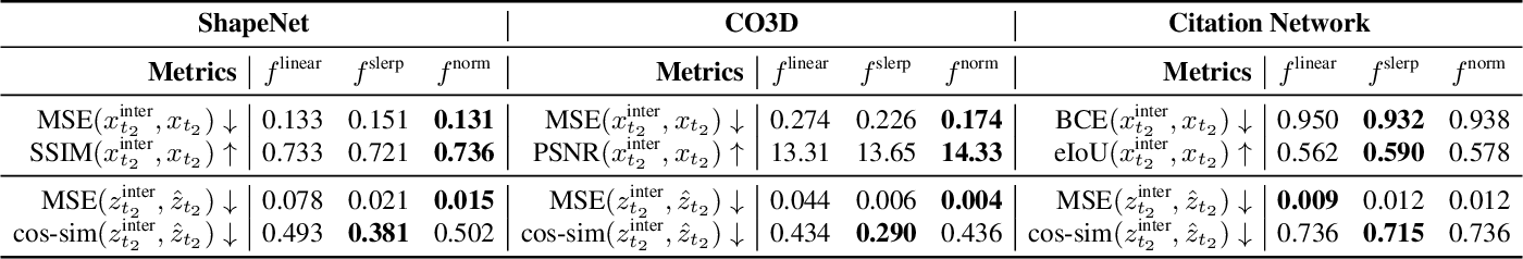 Figure 1 for Revisiting Latent-Space Interpolation via a Quantitative Evaluation Framework
