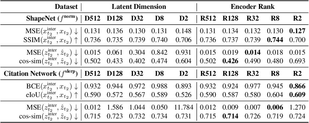 Figure 4 for Revisiting Latent-Space Interpolation via a Quantitative Evaluation Framework