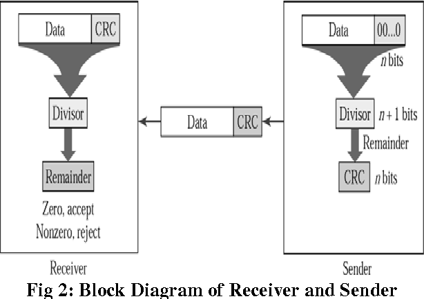 Design And Implementation Of Parallel Crc Generation For High Speed