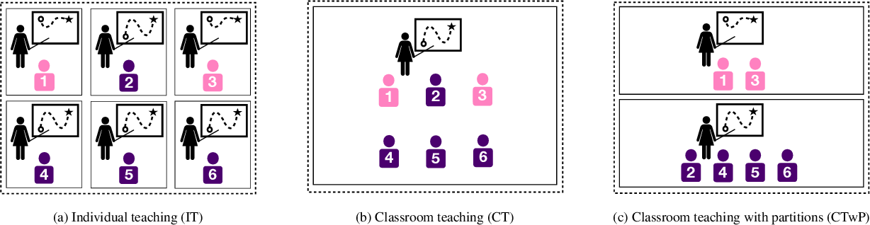 Figure 2 for Iterative Classroom Teaching