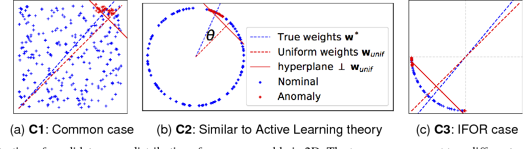 Figure 1 for Active Anomaly Detection via Ensembles