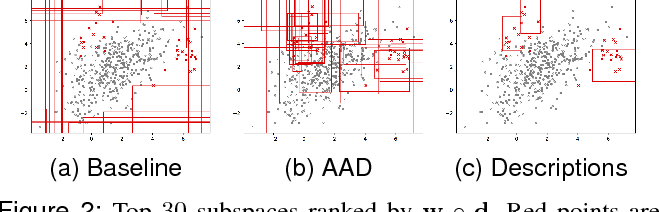 Figure 3 for Active Anomaly Detection via Ensembles