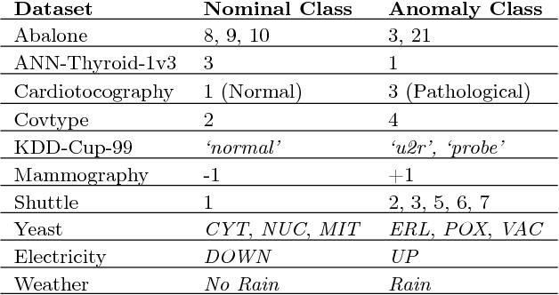 Figure 2 for Active Anomaly Detection via Ensembles