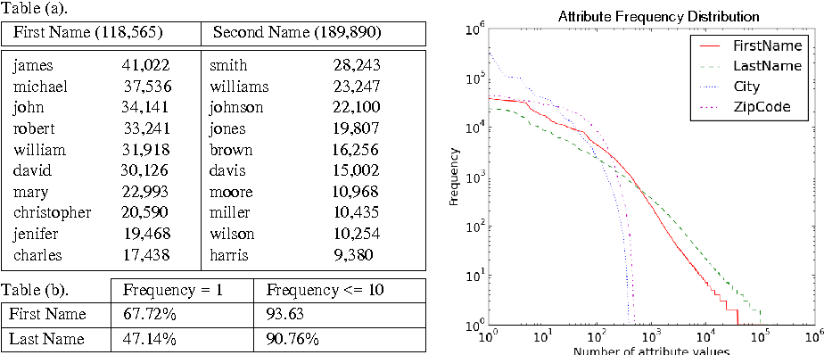 Figure 4 from Dynamic Similarity-Aware Inverted Indexing for Real