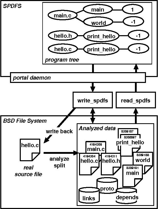 A Virtual File System For Source Program Editing