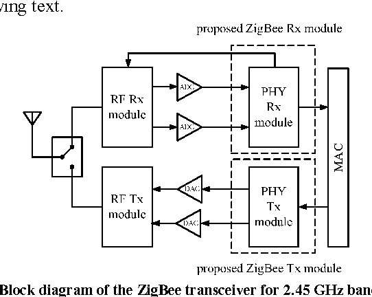 figure 3 from a low power 2 45 ghz zigbee transceiver for wearable rh semanticscholar org
