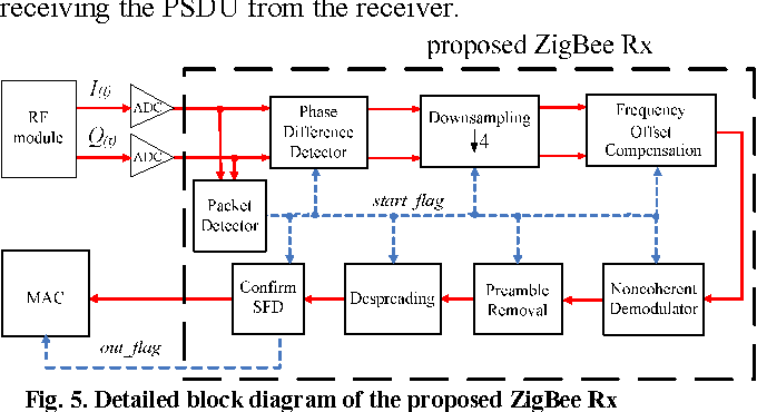 Detailed Block Diagram Of The Proposed Zigbee Rx: Block Diagram Of Zigbee Transceiver At Gundyle.co