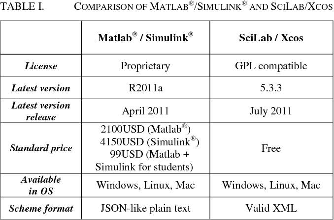 Table I from Online design of Matlab/Simulink and SciLab/Xcos block