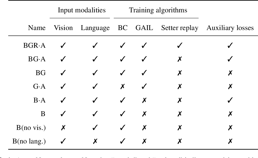 Figure 2 for Imitating Interactive Intelligence