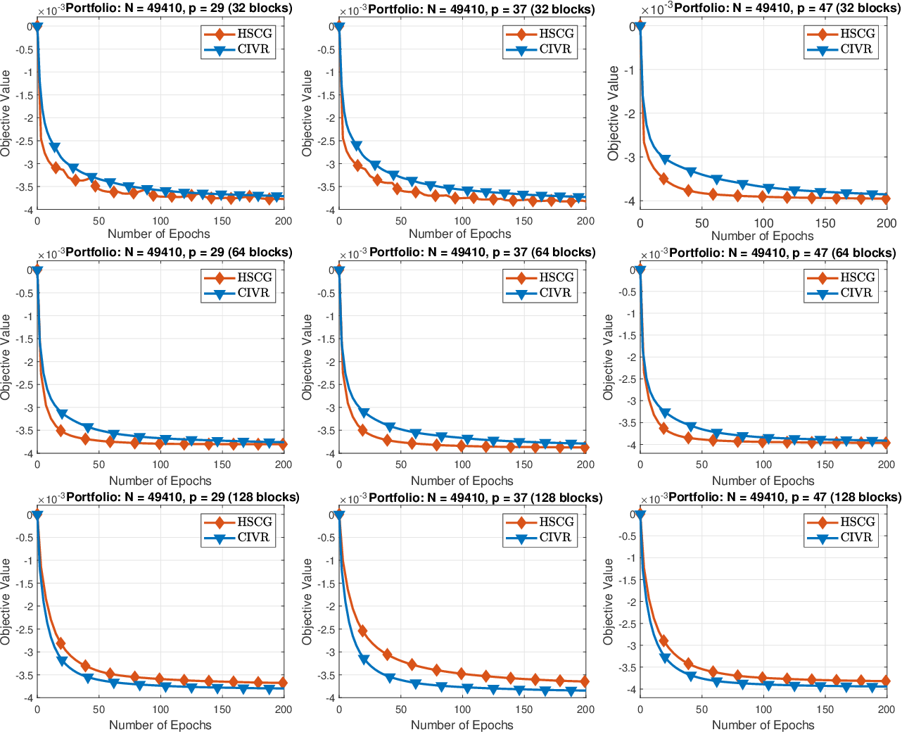Figure 3 for Hybrid Variance-Reduced SGD Algorithms For Nonconvex-Concave Minimax Problems
